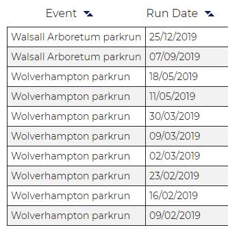 Parkrun History